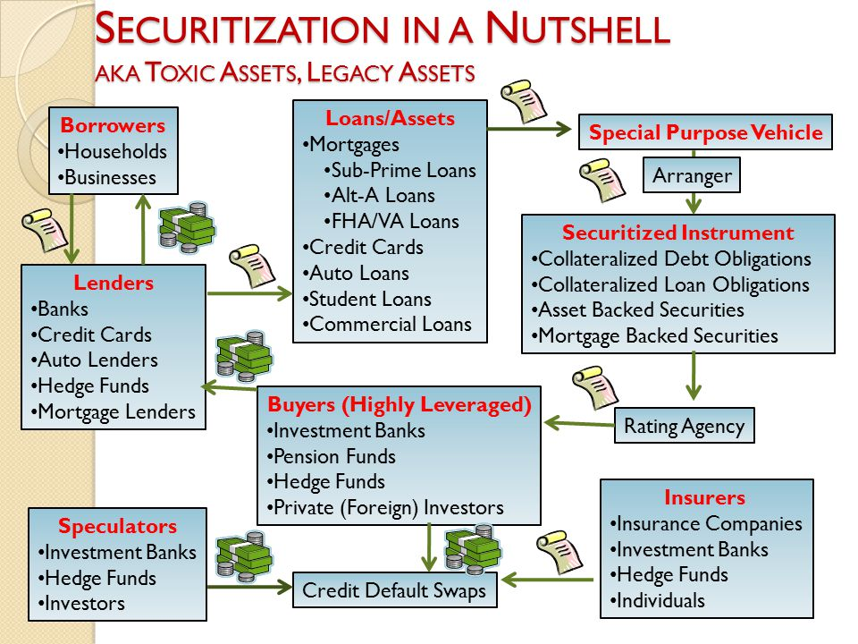 S ECURITIZATION IN A N UTSHELL AKA T OXIC A SSETS, L EGACY A SSETS Borrowers Households Businesses Lenders Banks Credit Cards Auto Lenders Hedge Funds Mortgage Lenders Loans/Assets Mortgages Sub-Prime Loans Alt-A Loans FHA/VA Loans Credit Cards Auto Loans Student Loans Commercial Loans Special Purpose Vehicle Securitized Instrument Collateralized Debt Obligations Collateralized Loan Obligations Asset Backed Securities Mortgage Backed Securities Arranger Buyers (Highly Leveraged) Investment Banks Pension Funds Hedge Funds Private (Foreign) Investors Rating Agency Credit Default Swaps Insurers Insurance Companies Investment Banks Hedge Funds Individuals Speculators Investment Banks Hedge Funds Investors