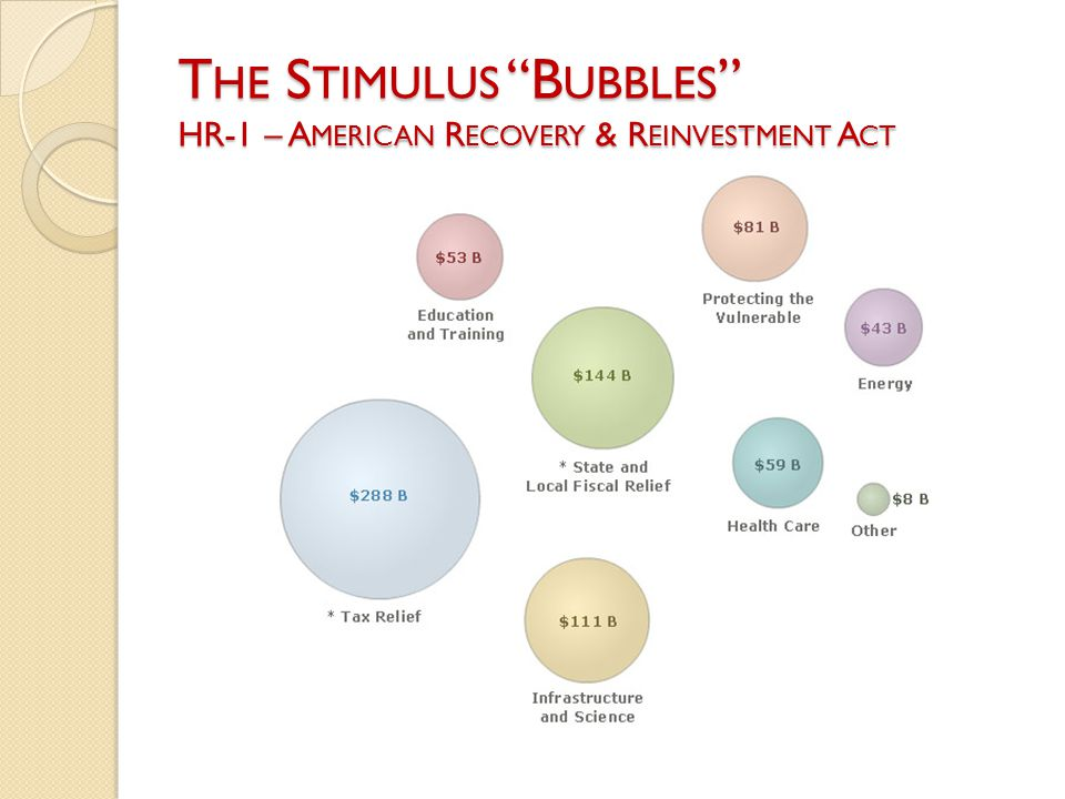 """T HE S TIMULUS """"B UBBLES """" HR-1 – A MERICAN R ECOVERY & R EINVESTMENT A CT"""