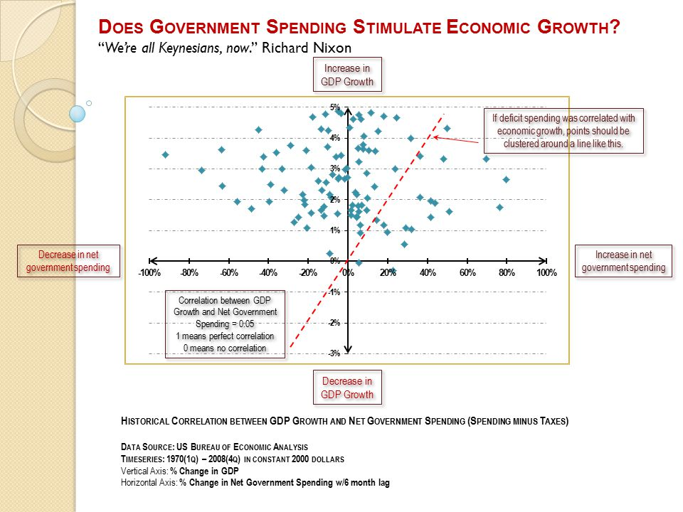 H ISTORICAL C ORRELATION BETWEEN GDP G ROWTH AND N ET G OVERNMENT S PENDING (S PENDING MINUS T AXES ) D ATA S OURCE : US B UREAU OF E CONOMIC A NALYSIS T IMESERIES : 1970(1 Q ) – 2008(4 Q ) IN CONSTANT 2000 DOLLARS Vertical Axis: % Change in GDP Horizontal Axis: % Change in Net Government Spending w/6 month lag Increase in net government spending Decrease in net government spending Correlation between GDP Growth and Net Government Spending = 0.05 1 means perfect correlation 0 means no correlation Correlation between GDP Growth and Net Government Spending = 0.05 1 means perfect correlation 0 means no correlation Decrease in GDP Growth Increase in GDP Growth If deficit spending was correlated with economic growth, points should be clustered around a line like this.