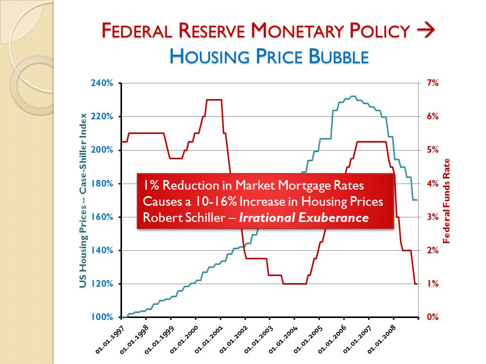 G REENSPAN ' S B UBBLES F INE -T UNING THE E CONOMY WITH M ONETARY P OLICY Source: Paul Krugman, The Return of Depression Economics (2009) 1999 Stock Market Bubble Irrational Exuberance 2006 Housing Price Bubble