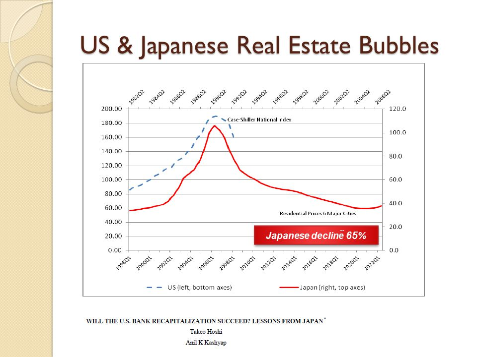 US & Japanese Real Estate Bubbles Japanese decline  65 %