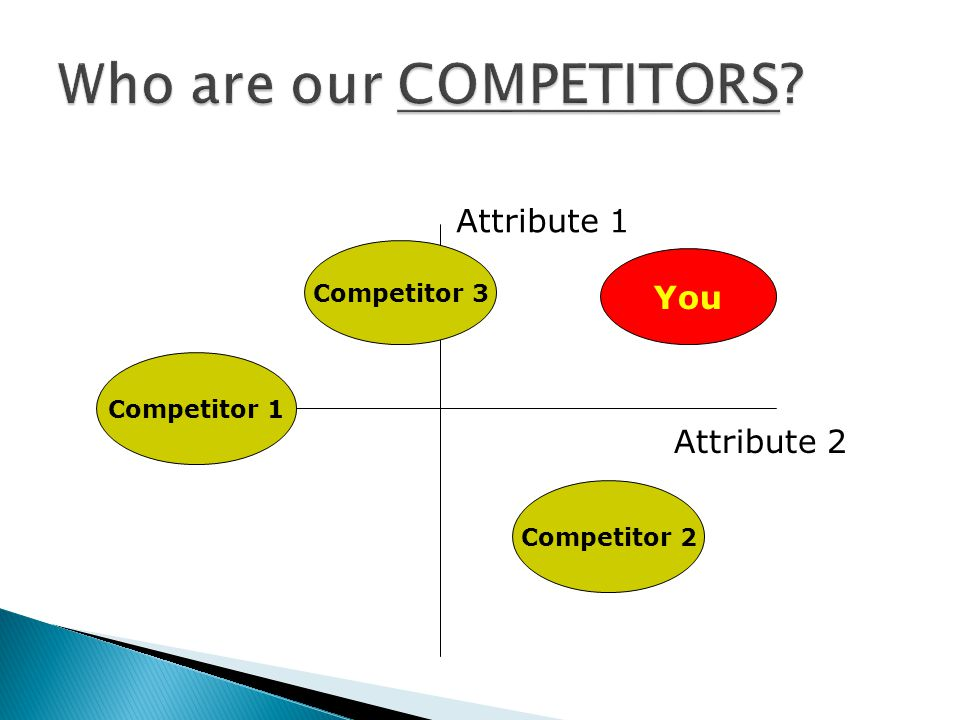 Attribute 1 Attribute 2 You Competitor 2 Competitor 3 Competitor 1