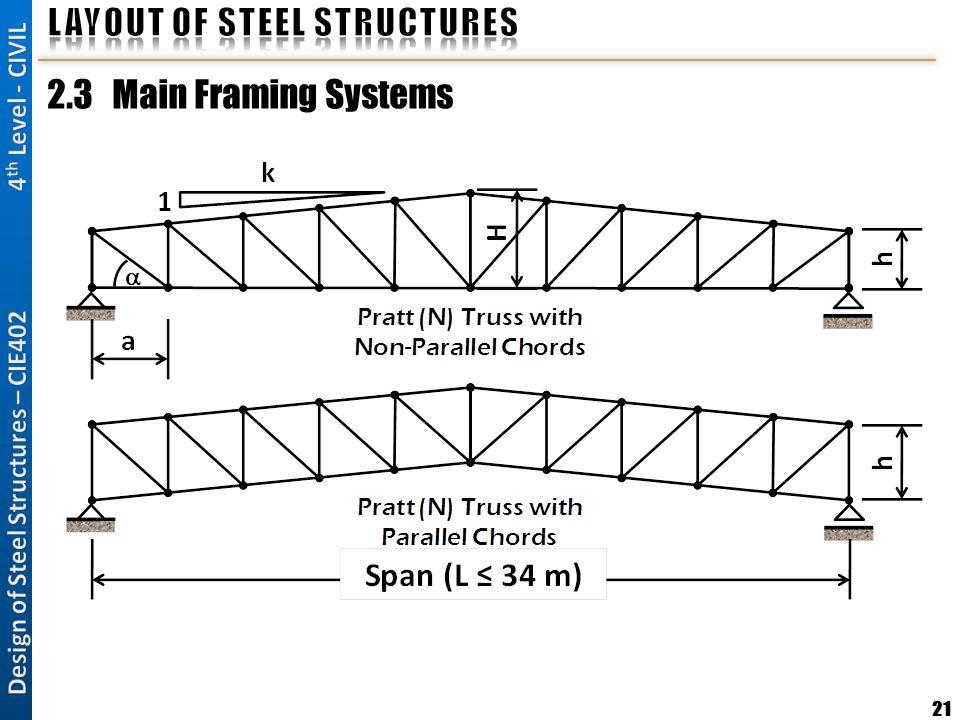 21 2.3 Main Framing Systems