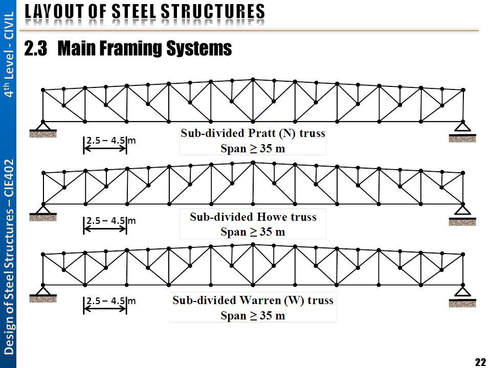 22 2.3 Main Framing Systems