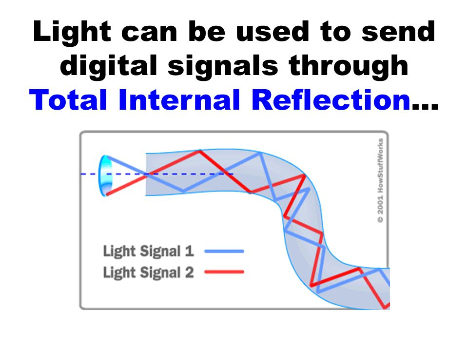 Light can be used to send digital signals through Total Internal Reflection…