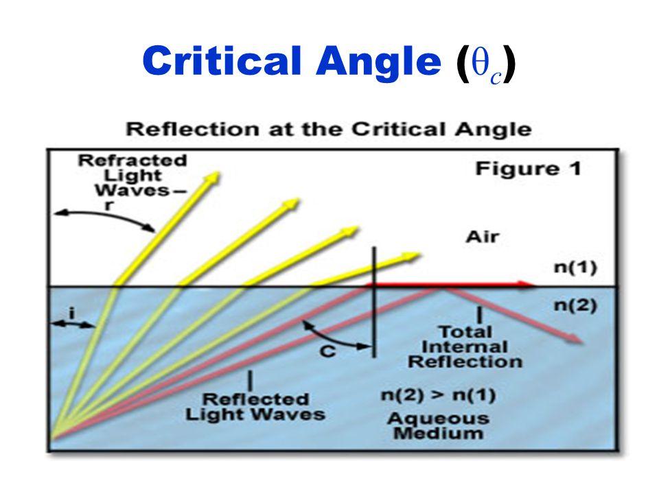 Critical Angle ( θ c )