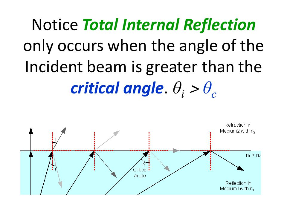 Notice Total Internal Reflection only occurs when the angle of the Incident beam is greater than the critical angle.