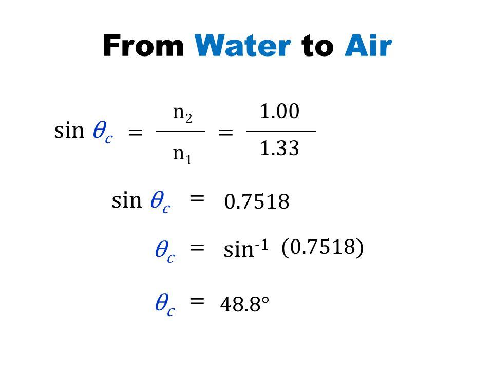 From Water to Air n1n1 n2n2 sin θ c == 1.00 1.33 sin θ c = 0.7518 sin -1 θc θc =(0.7518) θc θc = 48.8°