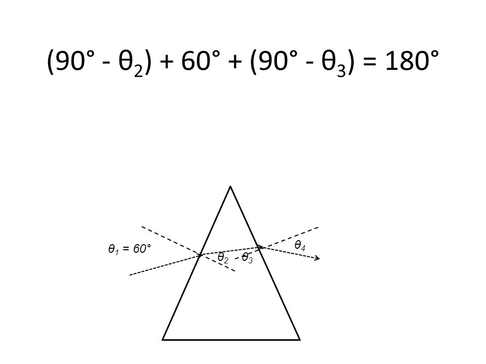 θ 1 = 60° (90° - θ 2 ) + 60° + (90° - θ 3 ) = 180° θ2 θ2 θ3 θ3 θ4 θ4
