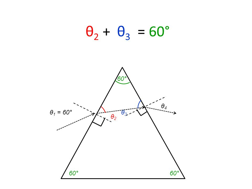 θ 1 = 60° θ 2 + θ 3 = 60° θ2 θ2 θ3 θ3 θ4 θ4 60°