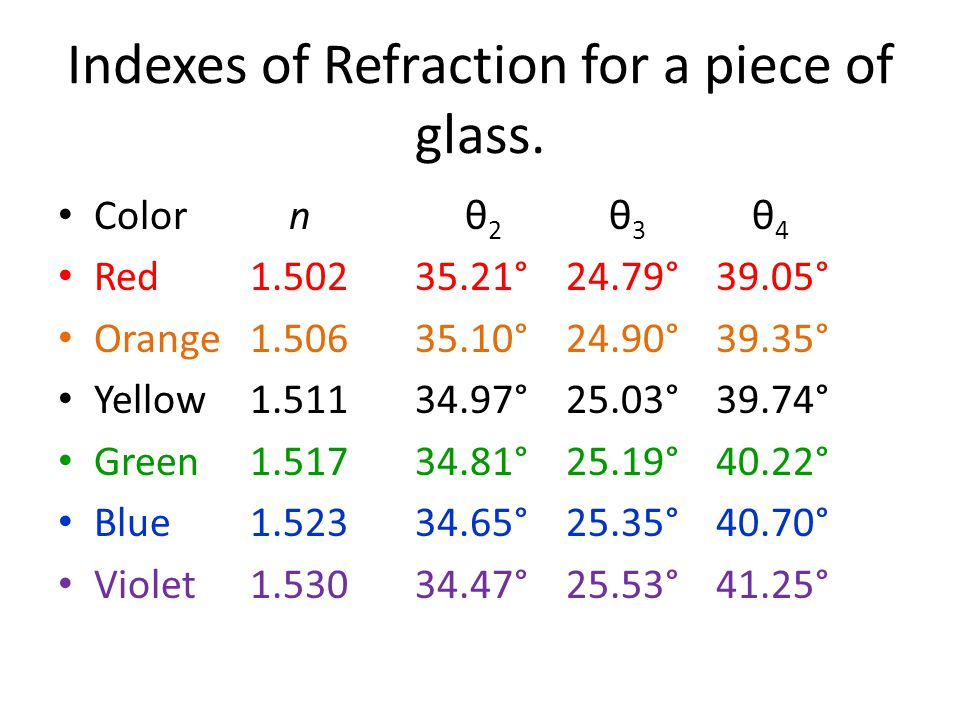Indexes of Refraction for a piece of glass.