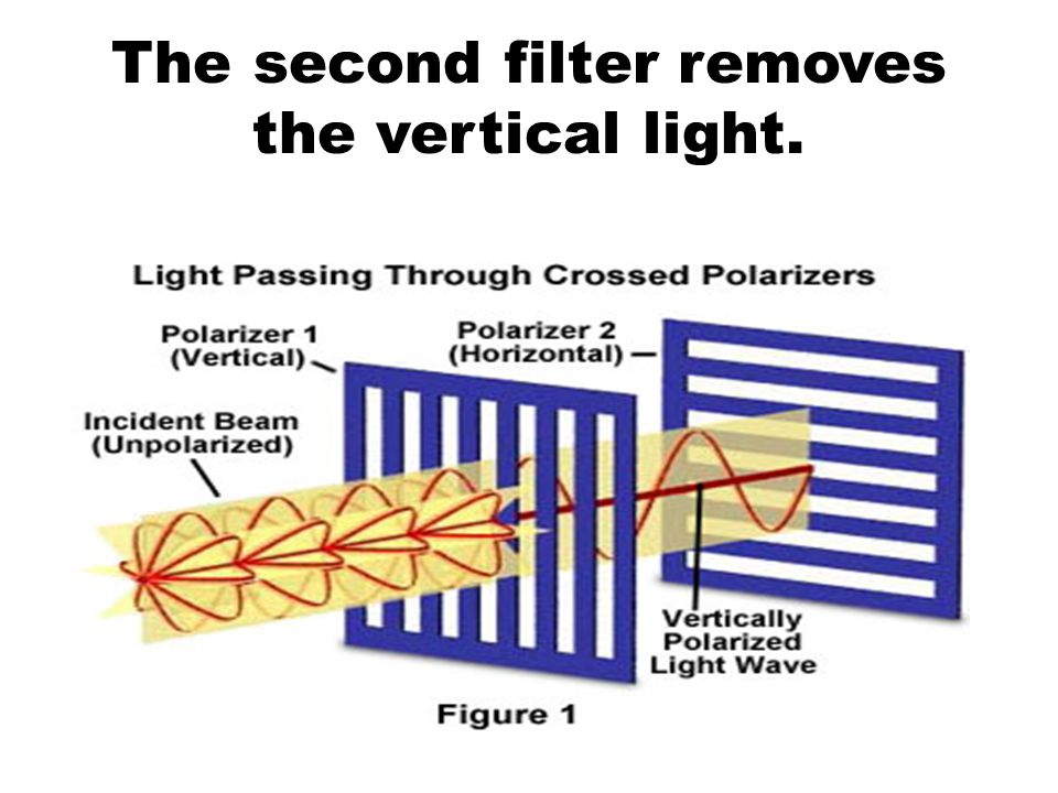 The second filter removes the vertical light.