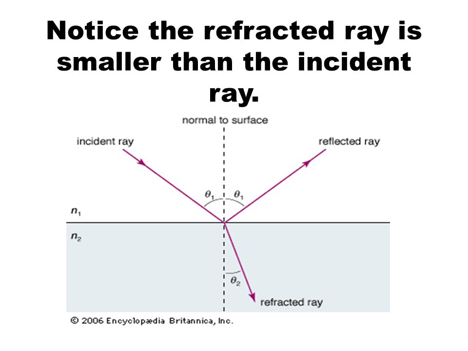 Notice the refracted ray is smaller than the incident ray.