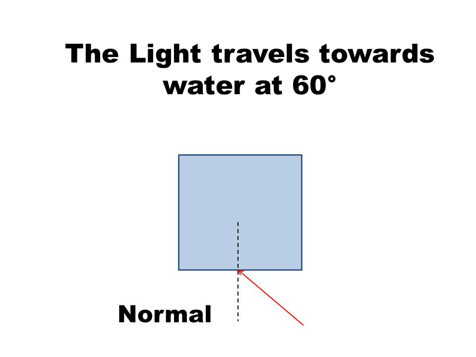 The Light travels towards water at 60° Normal