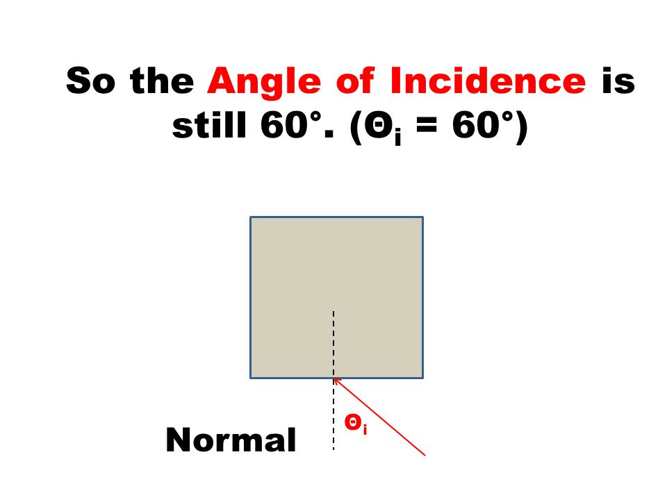 So the Angle of Incidence is still 60°. (Θ i = 60°) Normal ΘiΘi