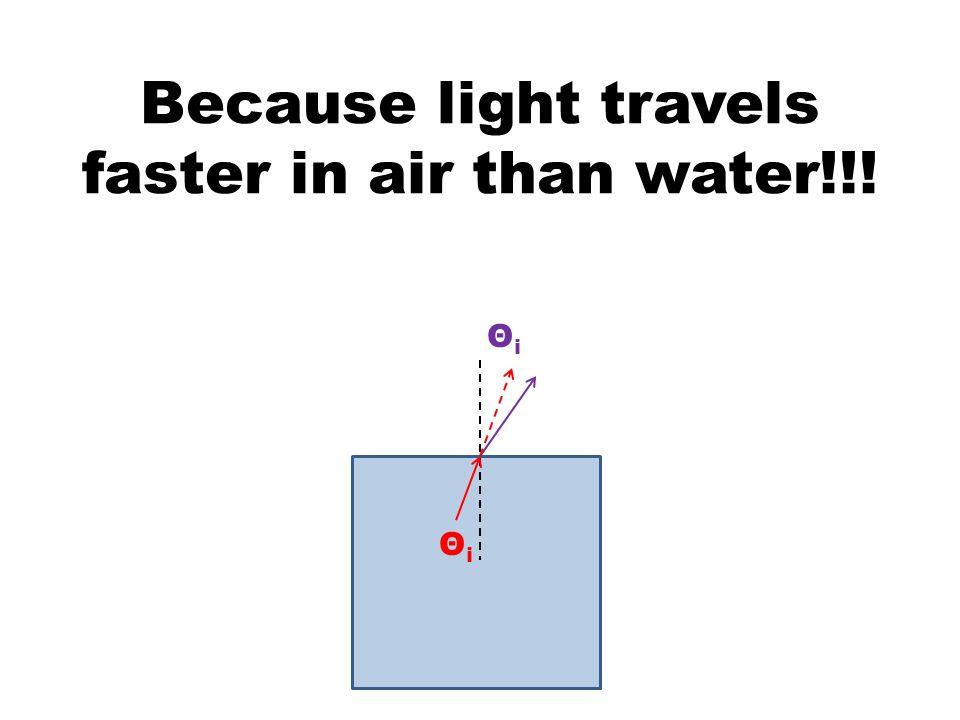 ΘiΘi ΘiΘi Because light travels faster in air than water!!!