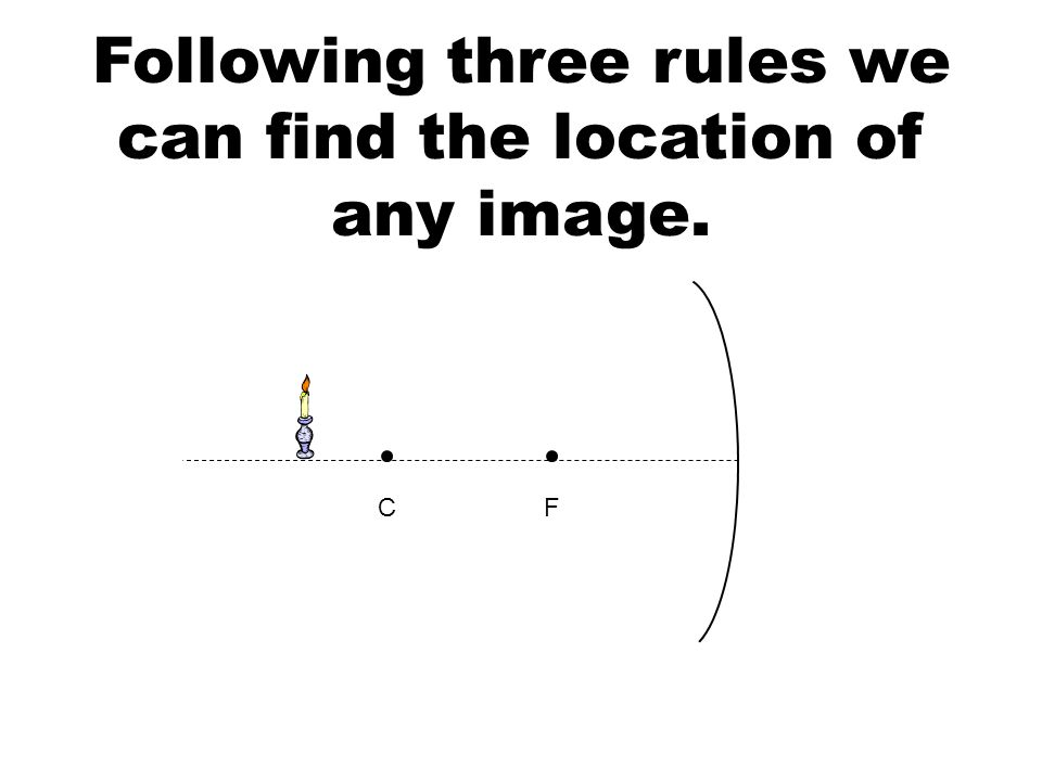 Following three rules we can find the location of any image. FC