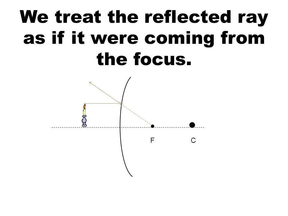 We treat the reflected ray as if it were coming from the focus. FC