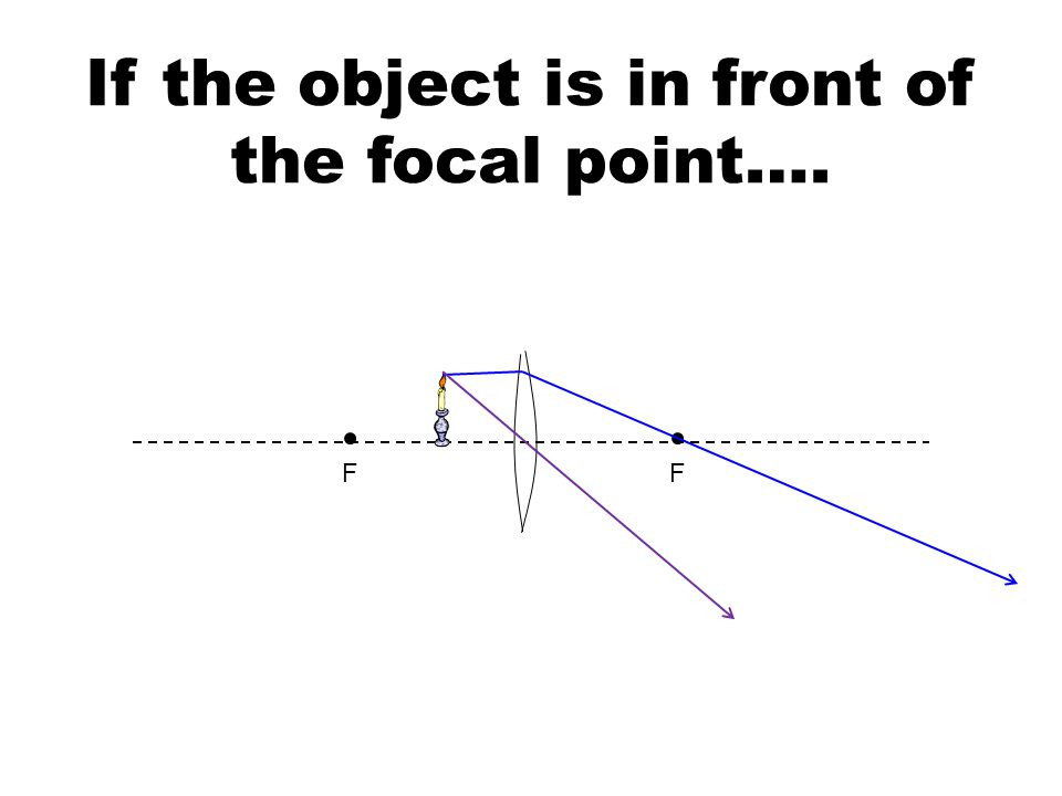If the object is in front of the focal point…. FF