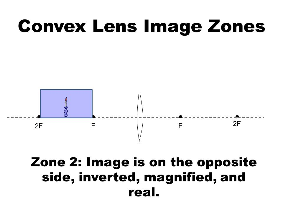 Convex Lens Image Zones FF2F Zone 2: Image is on the opposite side, inverted, magnified, and real.