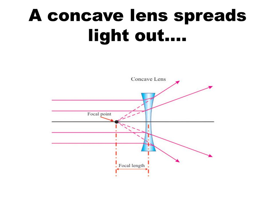 A concave lens spreads light out….