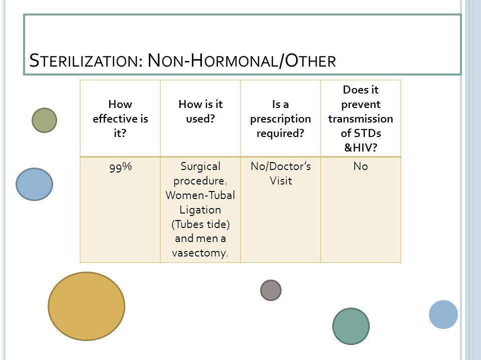 S TERILIZATION : N ON -H ORMONAL /O THER How effective is it.