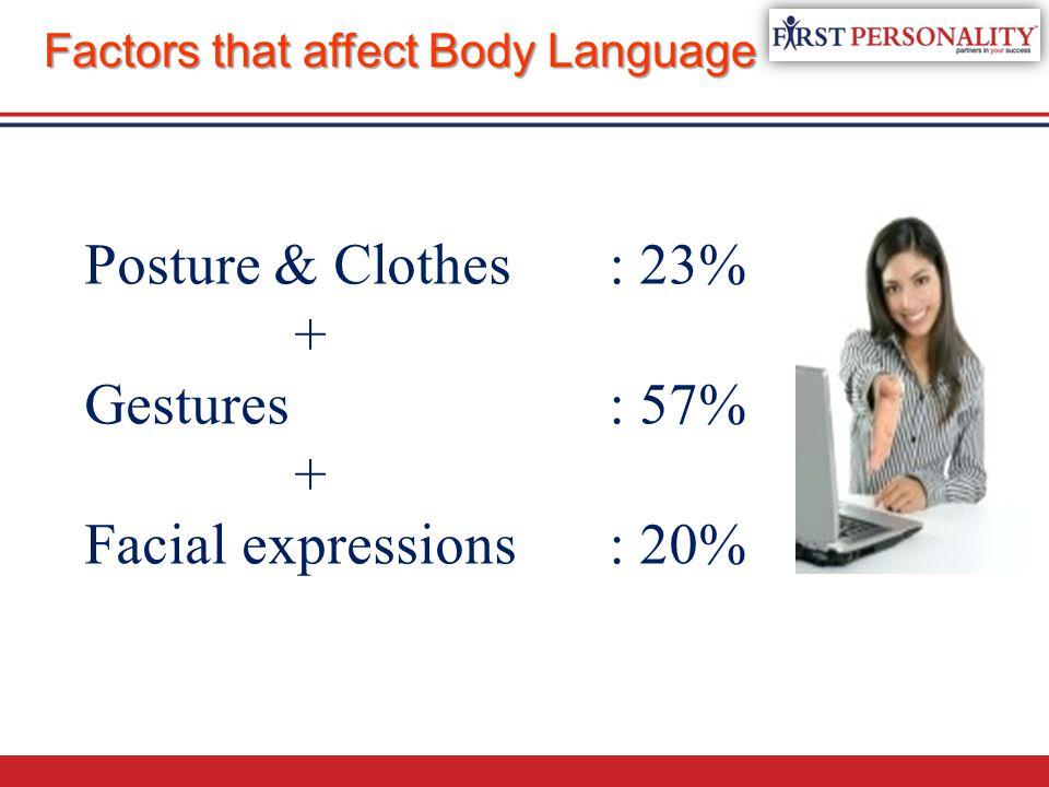 Factors that affect Body Language Posture & Clothes: 23% + Gestures: 57% + Facial expressions: 20%