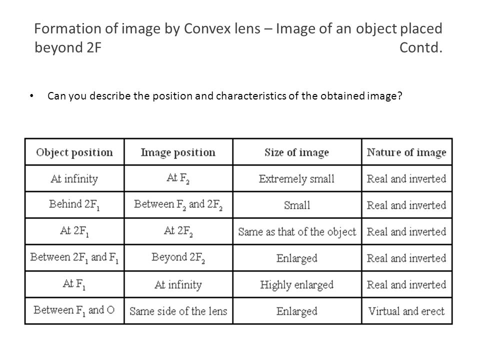 Formation of image by Convex lens – Image of an object placed beyond 2F Contd. Can you describe the position and characteristics of the obtained image