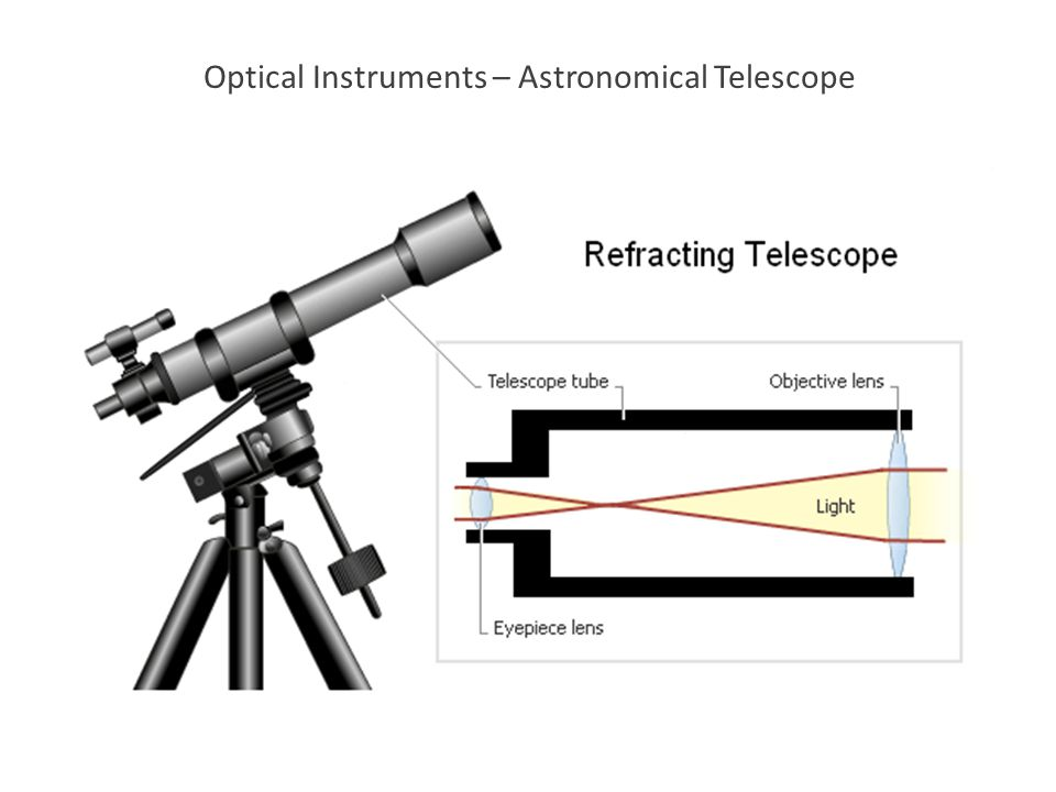 Optical Instruments – Astronomical Telescope