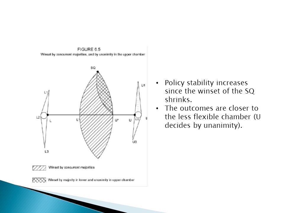 Policy stability increases since the winset of the SQ shrinks.