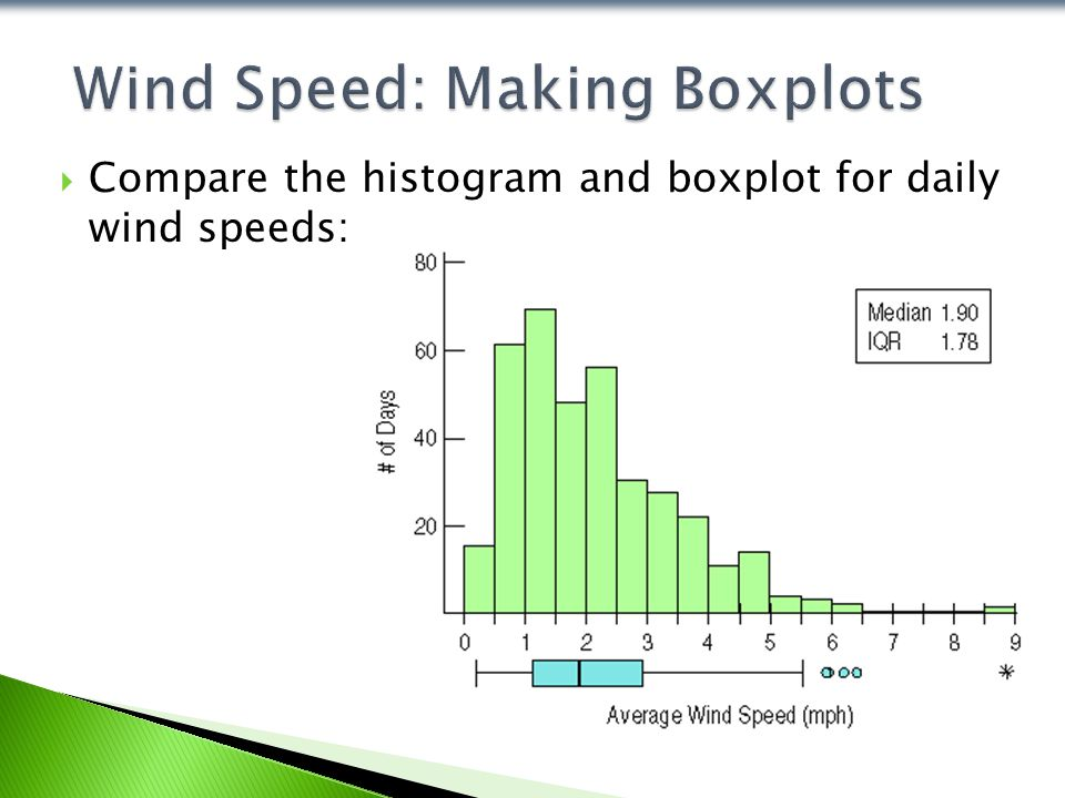  Compare the histogram and boxplot for daily wind speeds:
