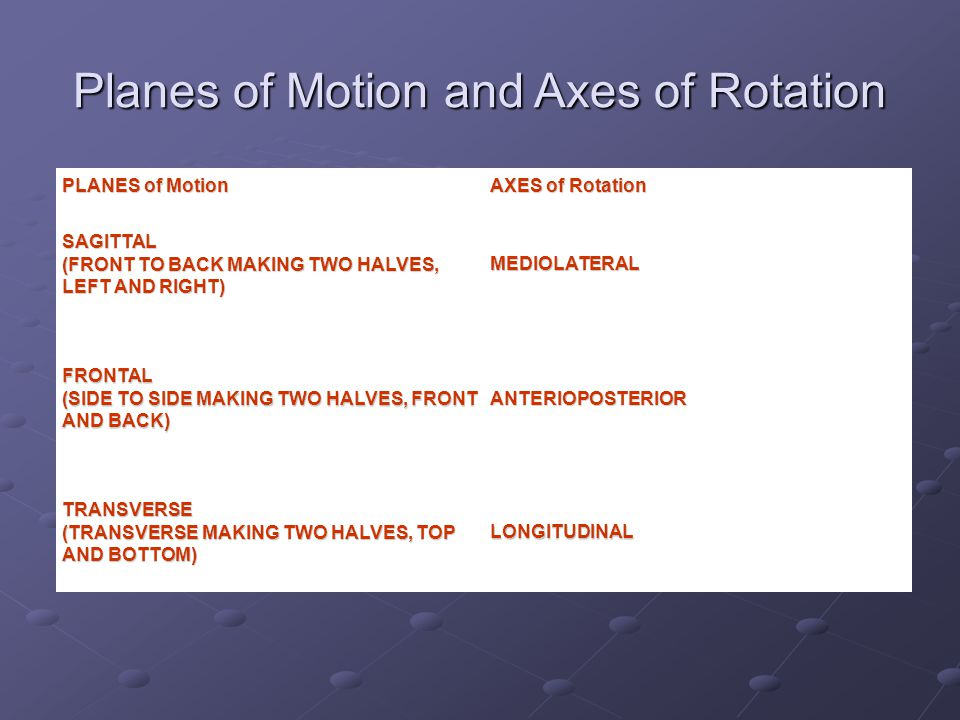 PLANES of Motion AXES of Rotation SAGITTAL (FRONT TO BACK MAKING TWO HALVES, LEFT AND RIGHT) MEDIOLATERAL FRONTAL (SIDE TO SIDE MAKING TWO HALVES, FRONT AND BACK) ANTERIOPOSTERIOR TRANSVERSE (TRANSVERSE MAKING TWO HALVES, TOP AND BOTTOM) LONGITUDINAL Planes of Motion and Axes of Rotation