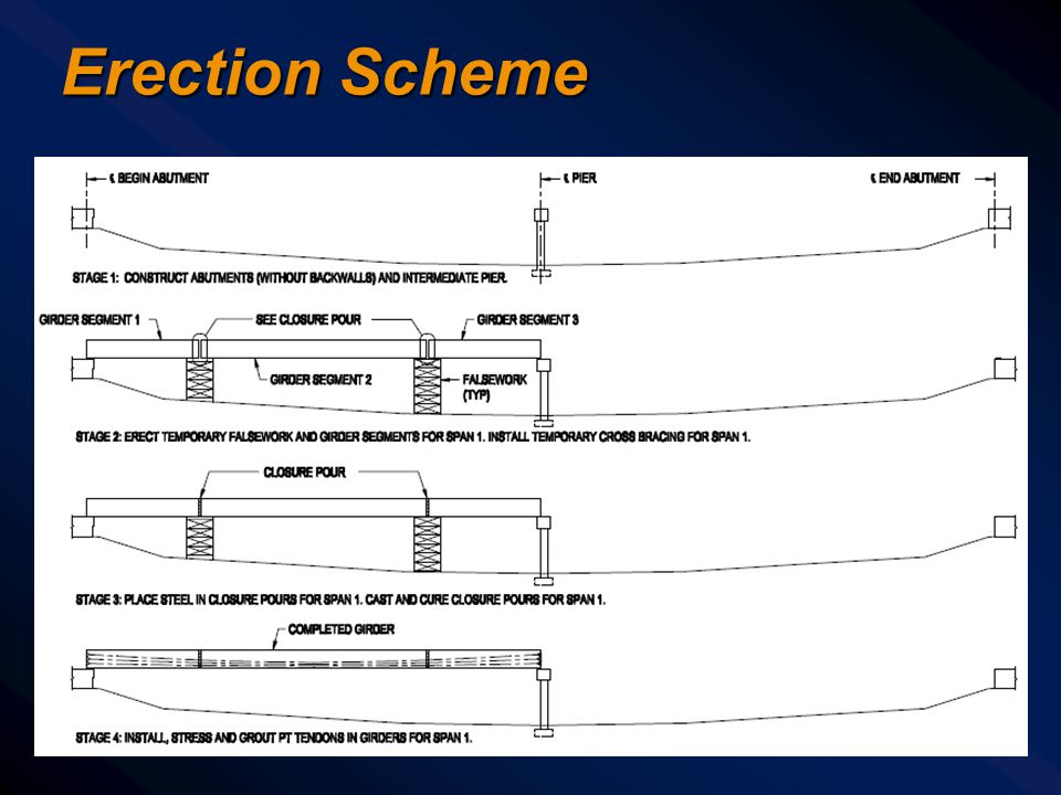 Erection Scheme