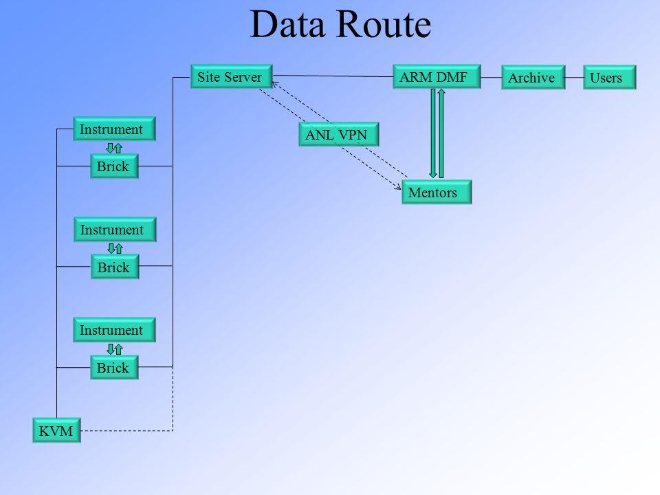 Data Route Brick Instrument Brick Instrument Brick Instrument KVM Site ServerARM DMF Archive Mentors ANL VPN Users