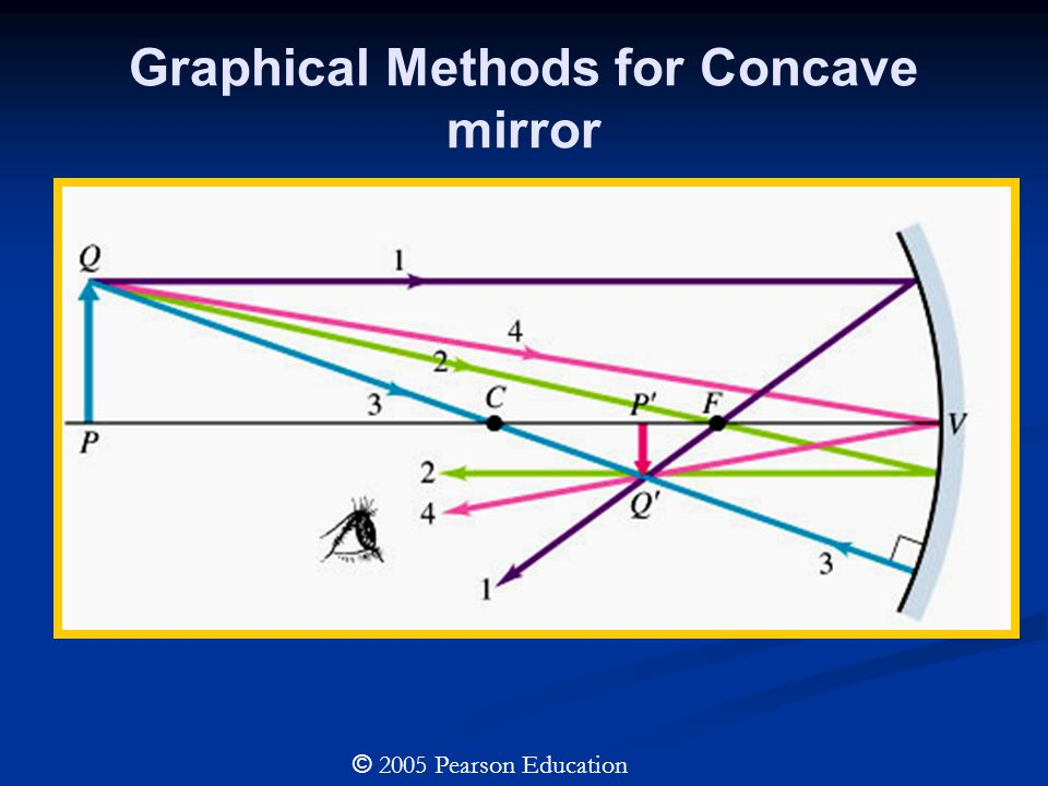 Graphical Methods for Concave mirror