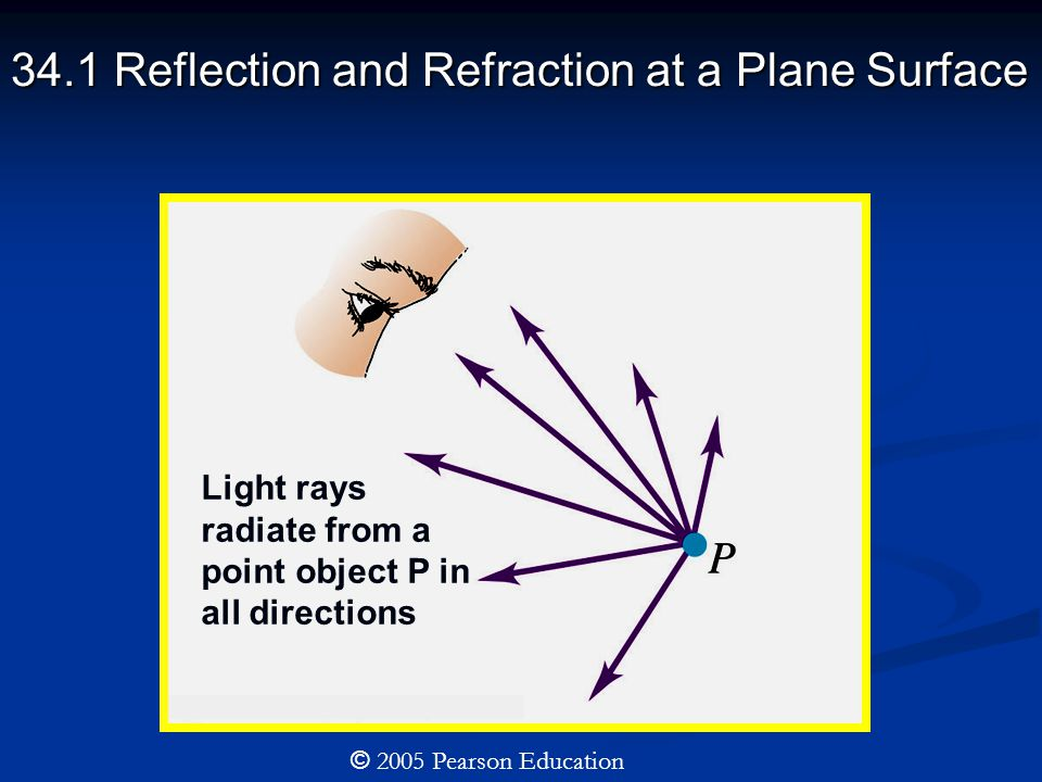 34.1 Reflection and Refraction at a Plane Surface © 2005 Pearson Education Light rays radiate from a point object P in all directions