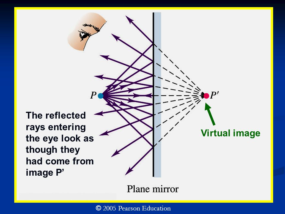 © 2005 Pearson Education The reflected rays entering the eye look as though they had come from image P' Virtual image