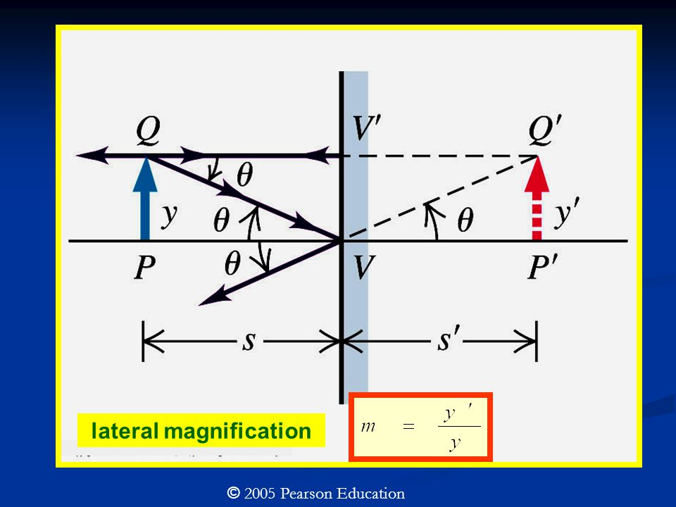 © 2005 Pearson Education For plane mirror S=-S' lateral magnification
