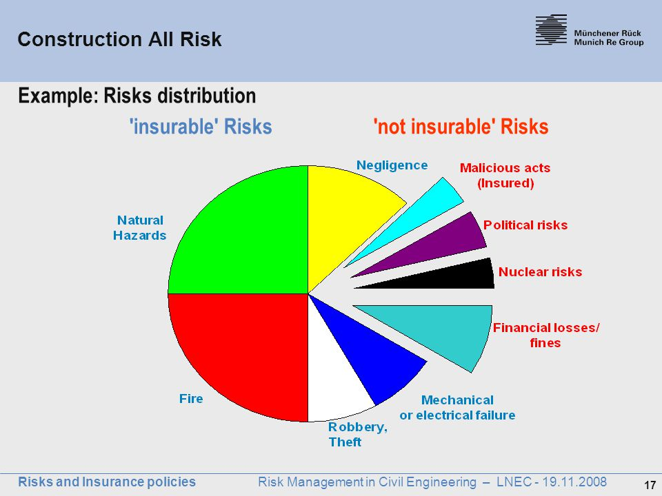 17 Risks and Insurance policies Risk Management in Civil Engineering – LNEC - 19.11.2008 'insurable' Risks 'not insurable' Risks Example: Risks distri