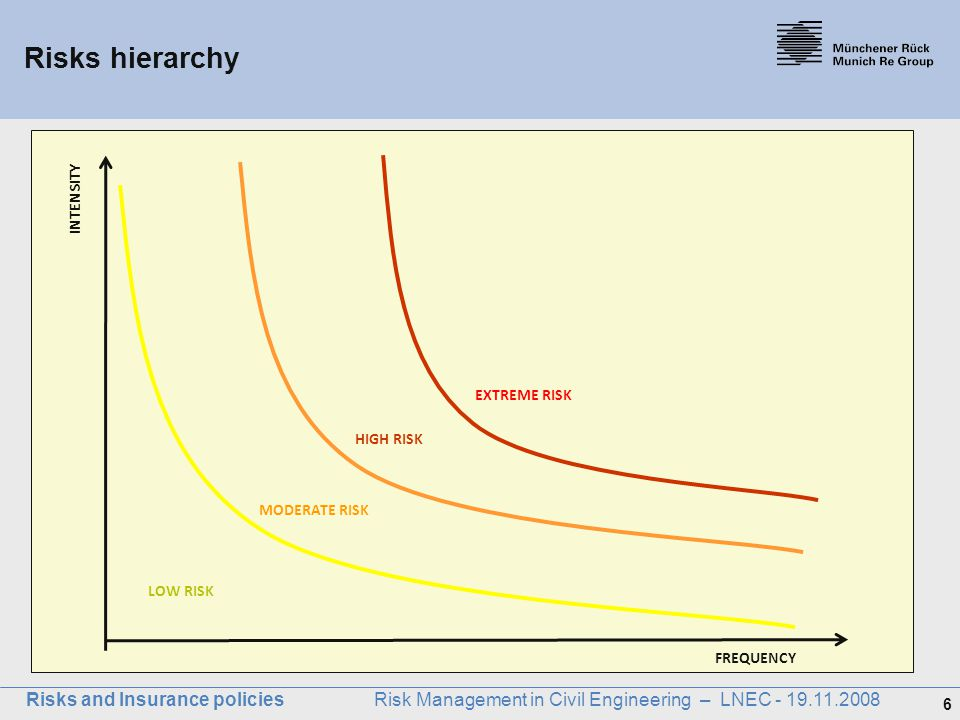 6 Risks and Insurance policies Risk Management in Civil Engineering – LNEC - 19.11.2008 Risks hierarchy INTENSITY FREQUENCY LOW RISK MODERATE RISK HIG