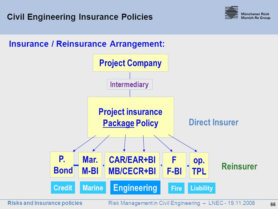 66 Risks and Insurance policies Risk Management in Civil Engineering – LNEC - 19.11.2008 Insurance / Reinsurance Arrangement: P. Bond Project Company