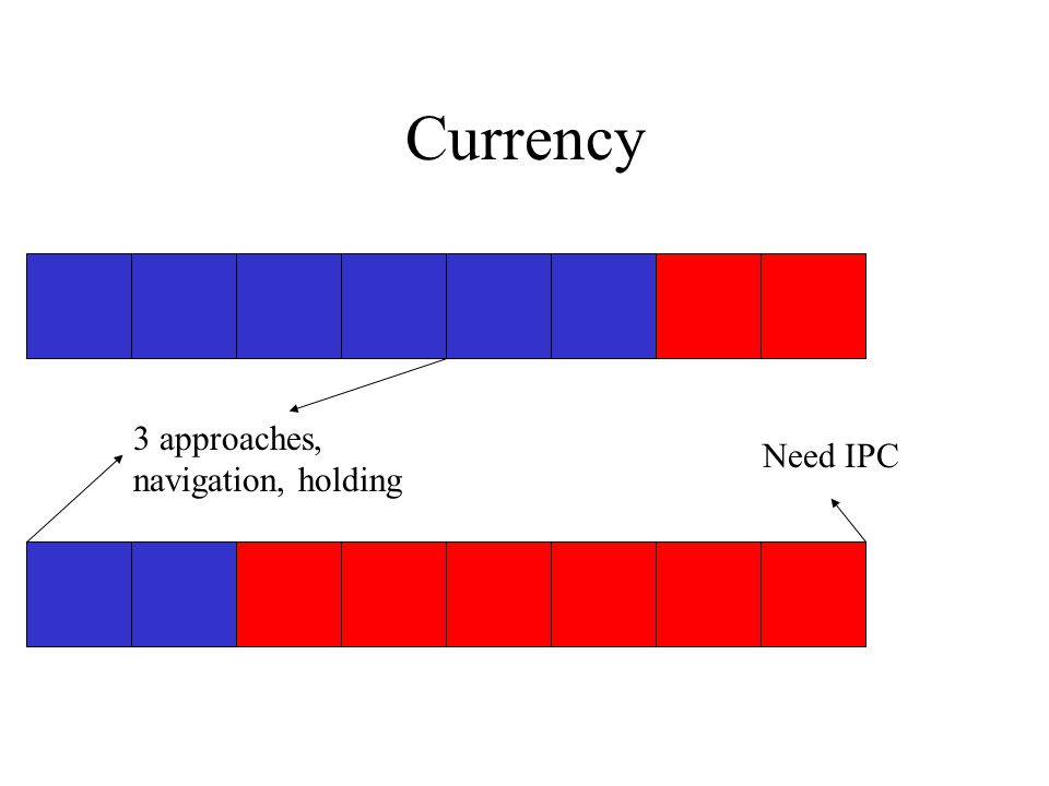 Currency 3 approaches, navigation, holding Need IPC