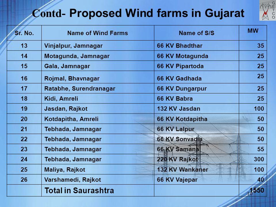 10 Contd- Proposed Wind farms in Gujarat Sr. No.Name of Wind FarmsName of S/S MW 13Vinjalpur, Jamnagar66 KV Bhadthar 35 14Motagunda, Jamnagar66 KV Mot