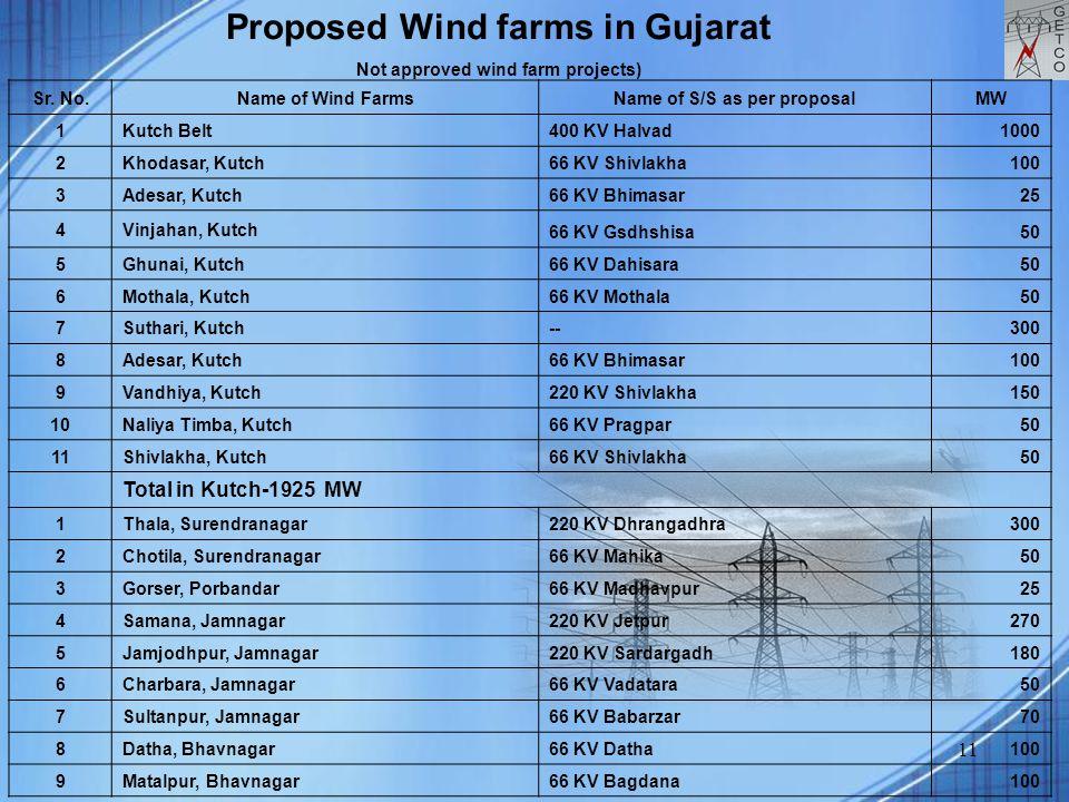 11 Sr. No. Name of Wind Farms Name of S/S as per proposal MW 1Kutch Belt400 KV Halvad 1000 2 Khodasar, Kutch66 KV Shivlakha 100 3Adesar, Kutch 66 KV B