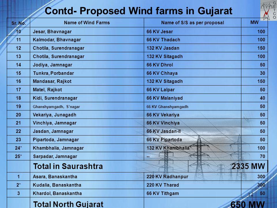 12 Contd- Proposed Wind farms in Gujarat Sr. No. Name of Wind FarmsName of S/S as per proposal MW 10Jesar, Bhavnagar66 KV Jesar 100 11Kalmodar, Bhavna