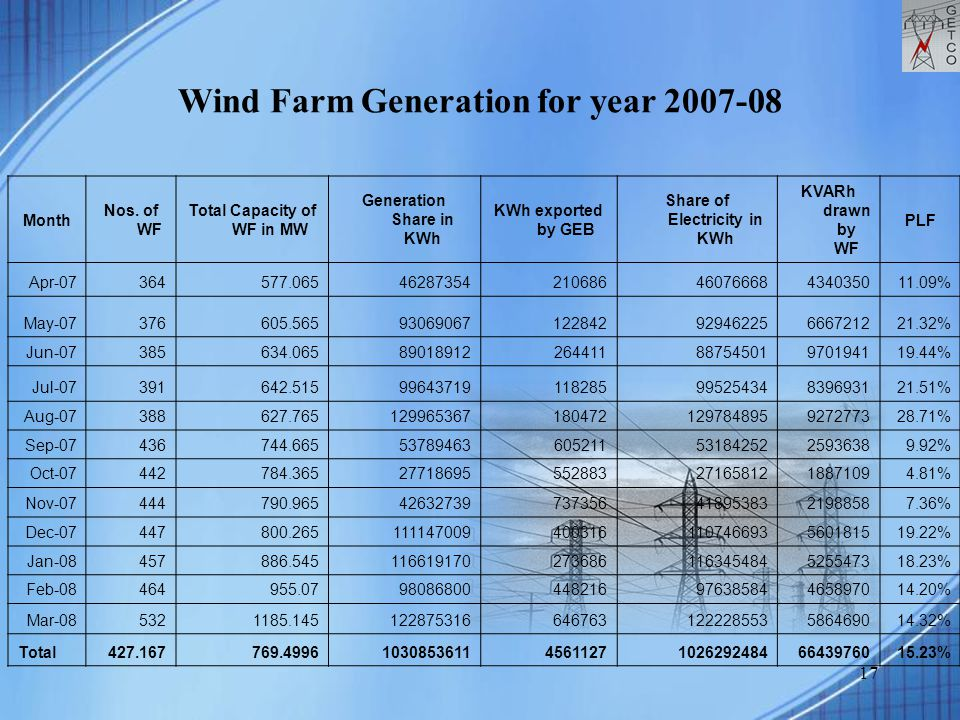 17 Wind Farm Generation for year 2007-08 Month Nos. of WF Total Capacity of WF in MW Generation Share in KWh KWh exported by GEB Share of Electricity