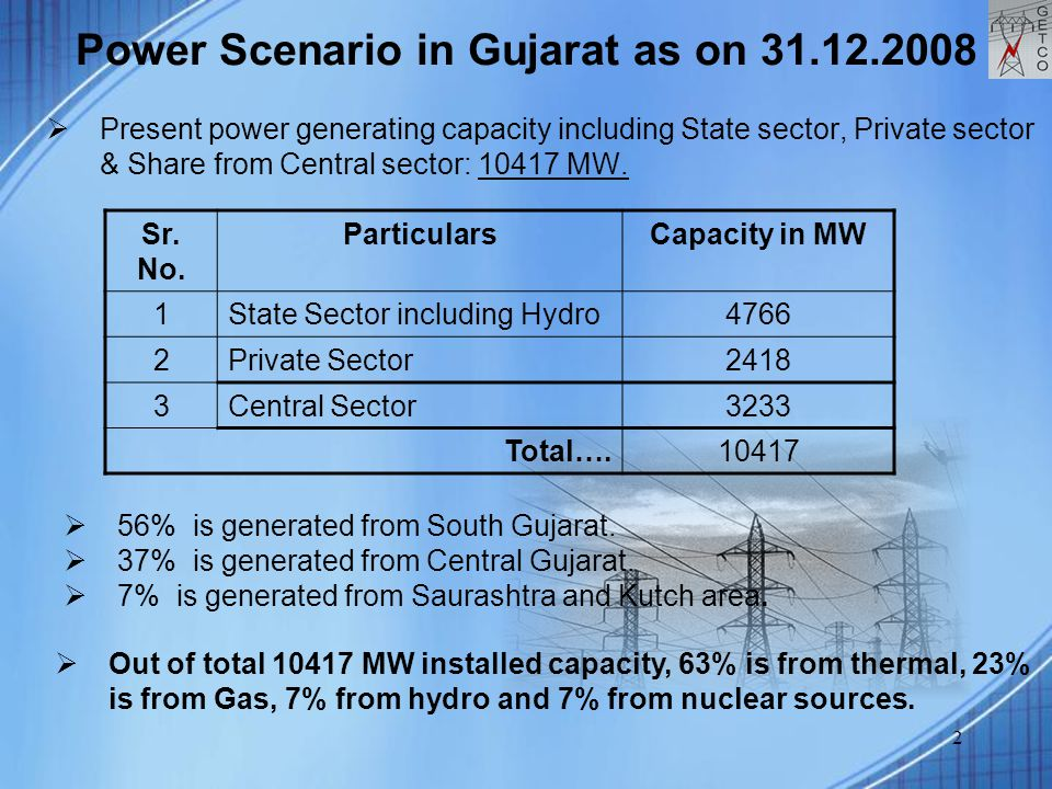 2 Power Scenario in Gujarat as on 31.12.2008  Present power generating capacity including State sector, Private sector & Share from Central sector: 10417 MW.