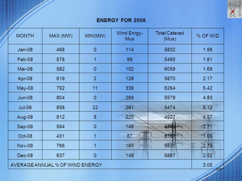 24 ENERGY FOR 2008 MONTHMAX (MW)MIN(MW) Wind Enrgy- Mus Total Catered (Mus) % OF W/D Jan-08468011458321.96 Feb-0857819954651.81 Mar-08582010260591.69