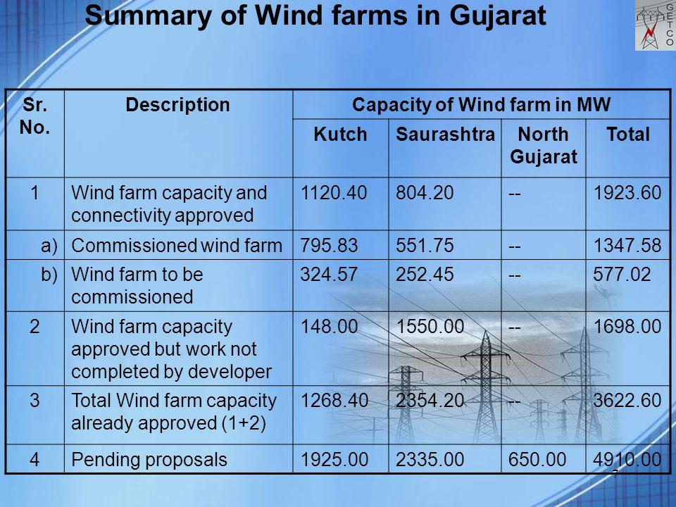 7 Summary of Wind farms in Gujarat Sr. No. DescriptionCapacity of Wind farm in MW KutchSaurashtraNorth Gujarat Total 1Wind farm capacity and connectiv