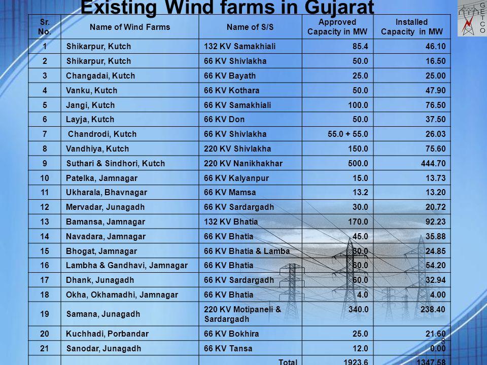 8 Sr. No. Name of Wind FarmsName of S/S Approved Capacity in MW Installed Capacity in MW 1Shikarpur, Kutch 132 KV Samakhiali85.446.10 2Shikarpur, Kutc